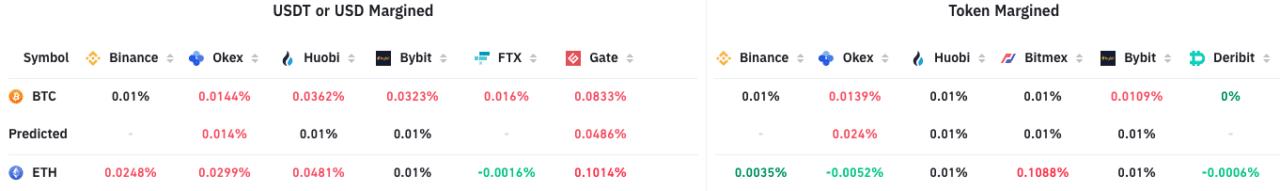 Interés abierto de futuros de Bitcoin