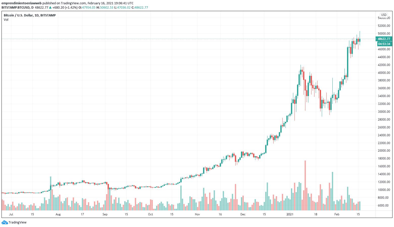Gráfico de BTC/USD