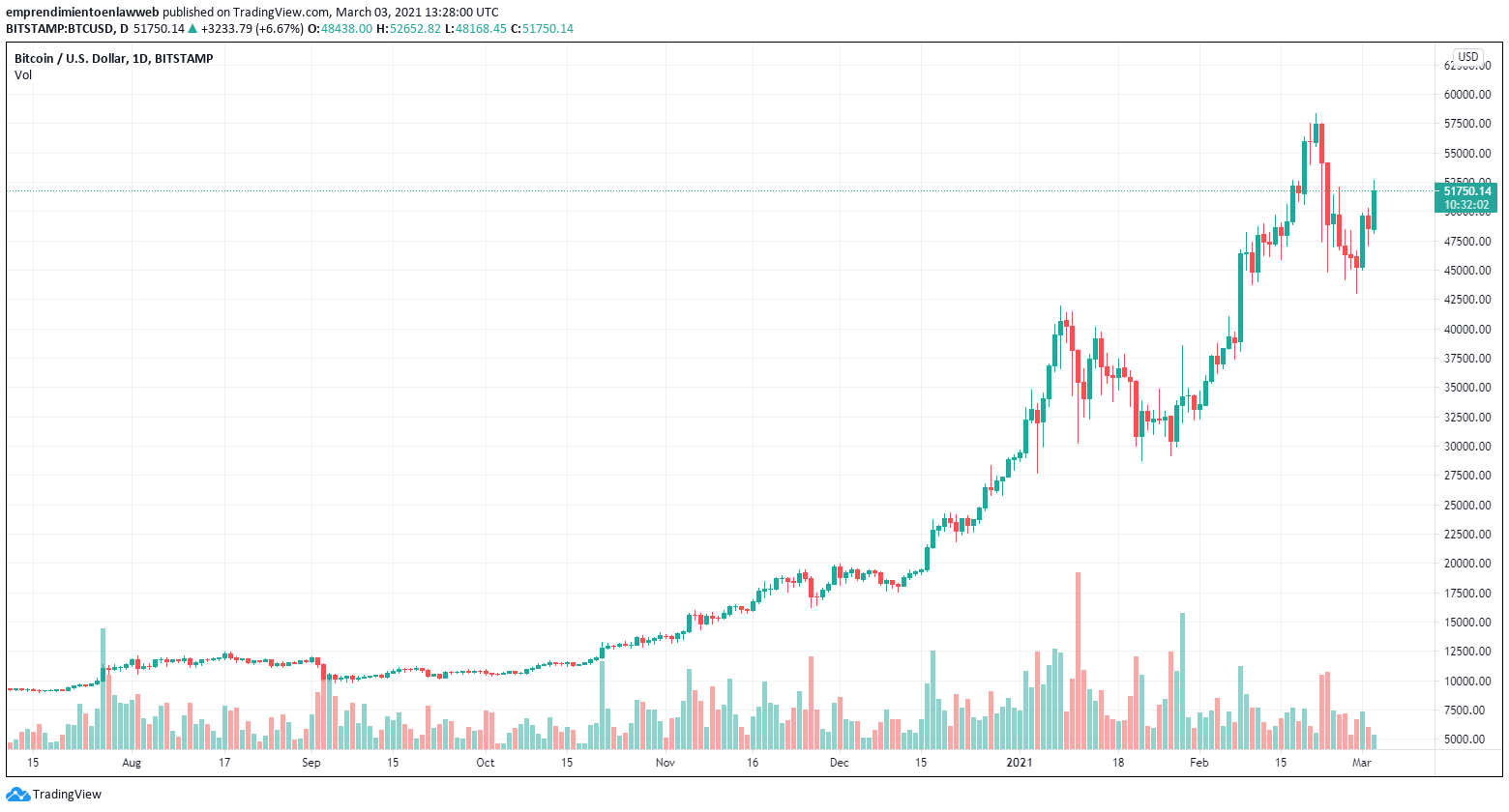 Gráfico BTC/USD