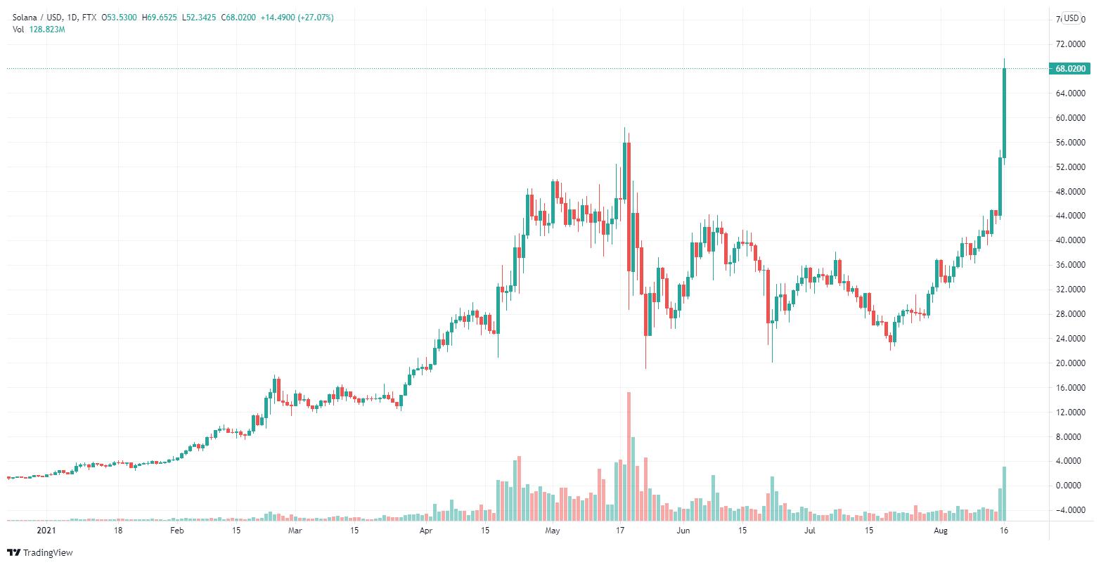 El precio deSolana(SOL) en las últimas 24 horas hacrecido más de un 40%,de unos 46 dólares a más de 67 dólares.